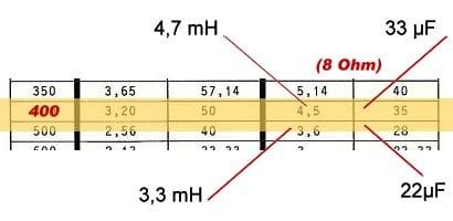 Tief / Mittelton Übergangsfrequenz 400 Hz