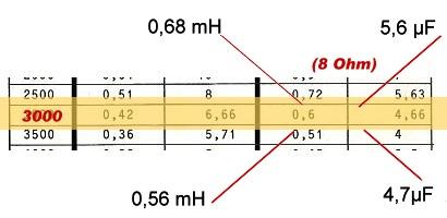 Mittel / Hochton Übergangsfrequenz 3000 Hz
