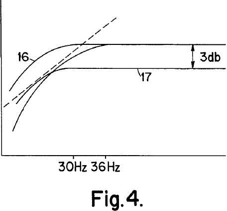 graphische Darstellung des Schalldrucks dieses pneumatischen Koppelungsprinzips (Kurve 16) über den untersten Frequenzbereich und zeigt den Unterschied und Vorteil gegenüber konventionellen Gehäusen (Kurve 17)